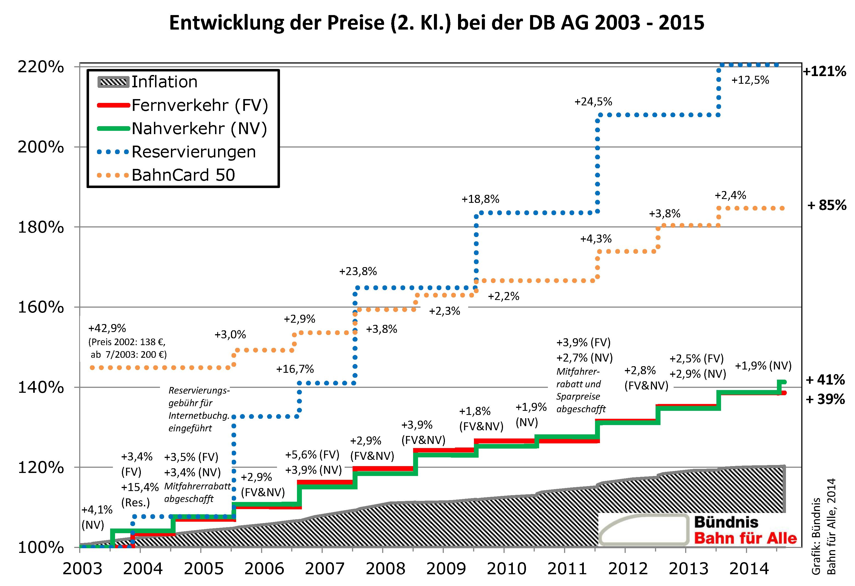 Fahrpreisentwicklung-Stand-20141