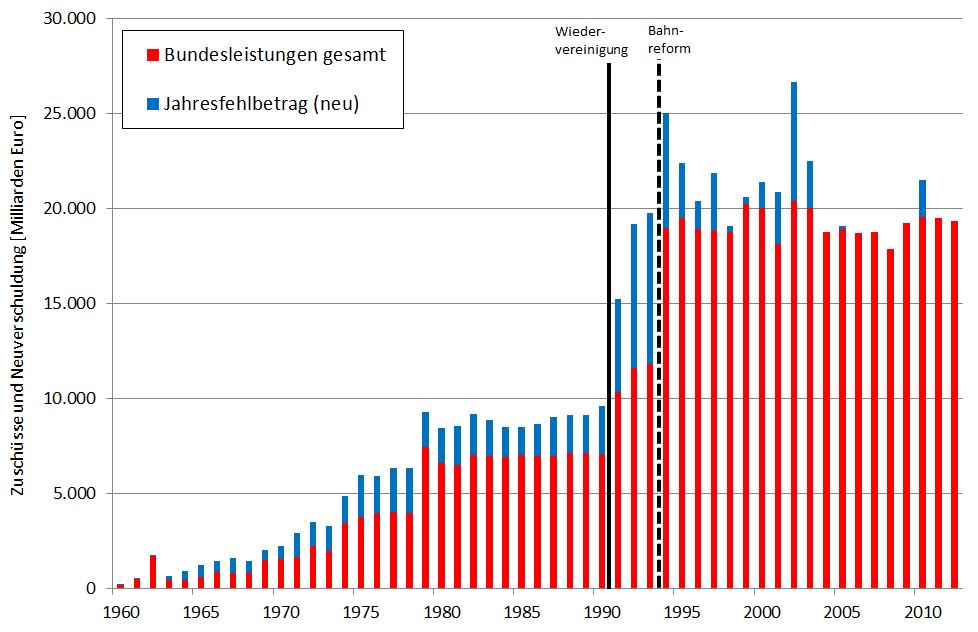 Bahnreform-1-Zuschuesse