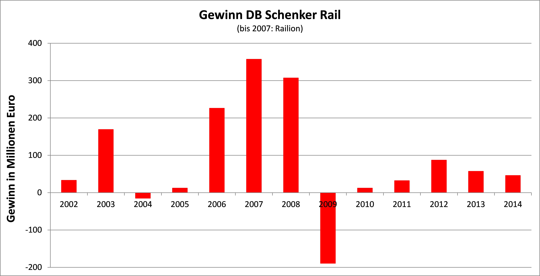 SGV, Grafik 1, Gewinne Schenker Rail 2002-2005