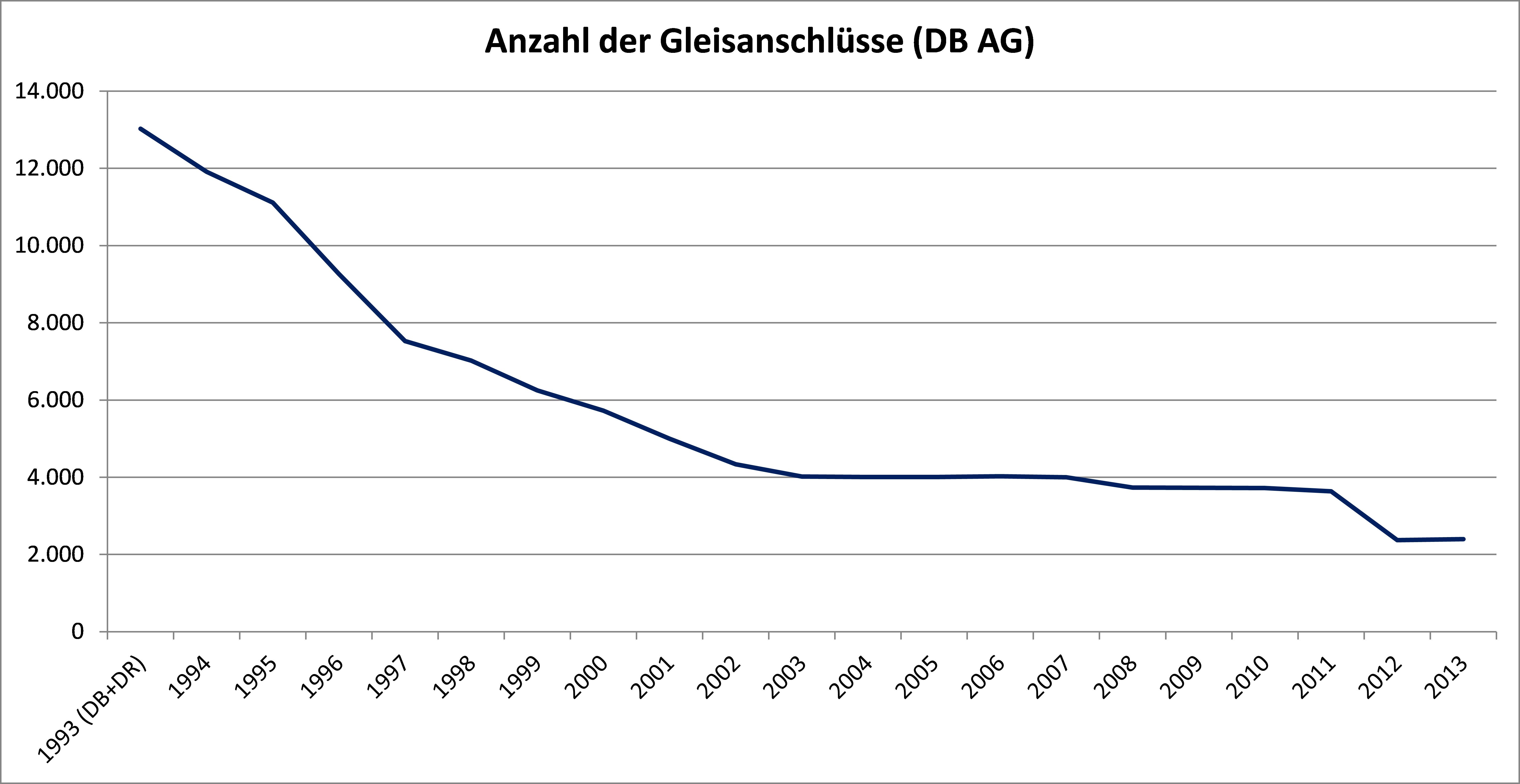 SGV, Grafik 2, Anzahl Gleisanschlüsse